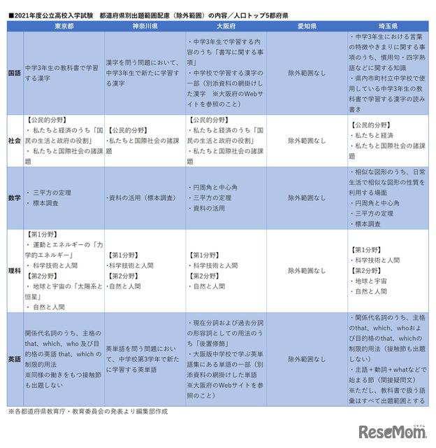 高校 倍率 公立 2021 大阪